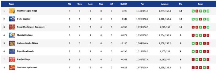 IPL 2021, IPL 2021 update point table