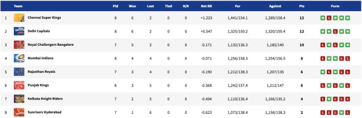 IPL 2021, IPL 2021 points table
