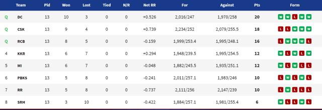 रॉयल चैलेंजर्स बैंगलोर (RCB) बनाम सनराइजर्स हैदराबाद (SRH) के बीच मैच 52 के बाद अपडेट की गई अंक तालिका: