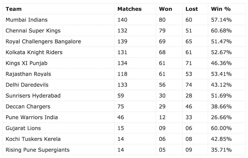 IPL wins