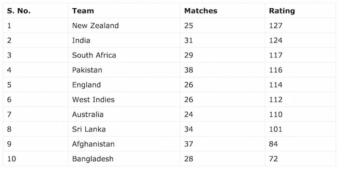 ICC Team Rankings T20I
