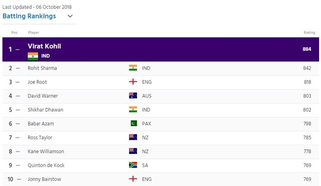 ICC-ODI-Batting-rankings