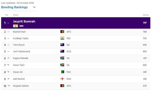 ICC-ODI-Bowling-rankings