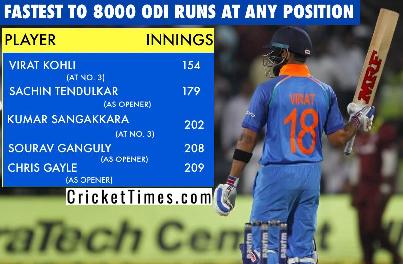 Virat Kohli fastest to 8000 ODI runs at any position