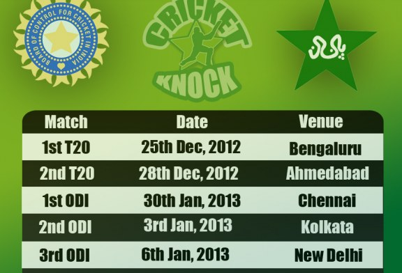 Pakistan Vs India Fixtures 2012-13