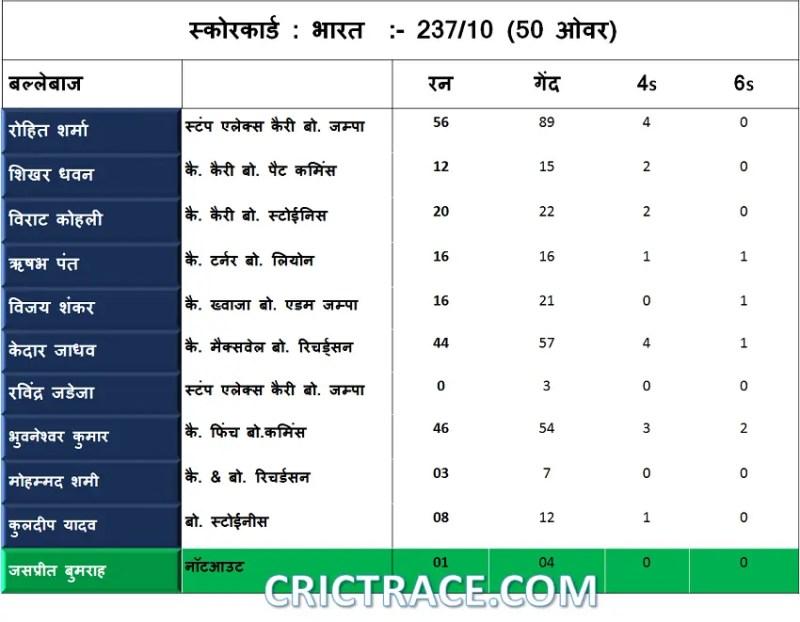 IND vs AUS 5th ODI Scorcard :- India Innings