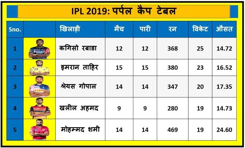 आईपीएल 2019 एलिमिनेटर मैच तक पर्पल कैप टेबल