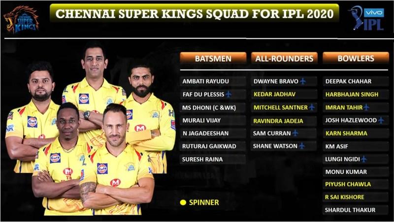 आईपीएल ऑक्शन: Chennai-Super-Kings-CSK-Squad-for-IPL