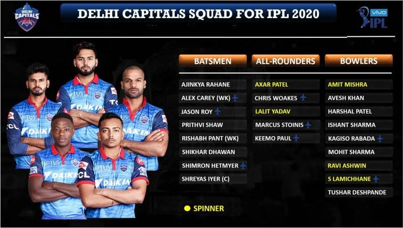 आईपीएल ऑक्शन: Delhi-Capitals-DC-Squad-for-IPL