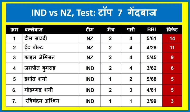 India vs New Zealand Test series: Top 7 bowler