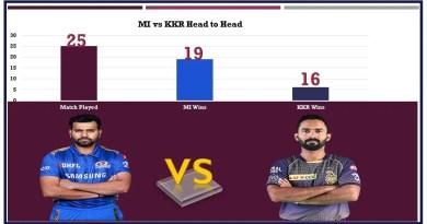 MI vs KKR Head to head