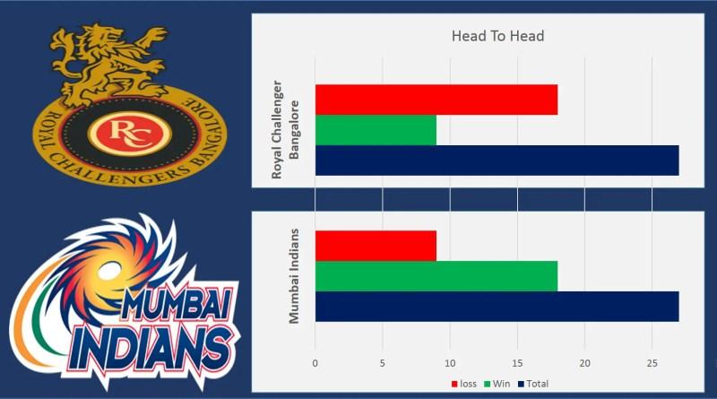 MI vs RCB: Head to head