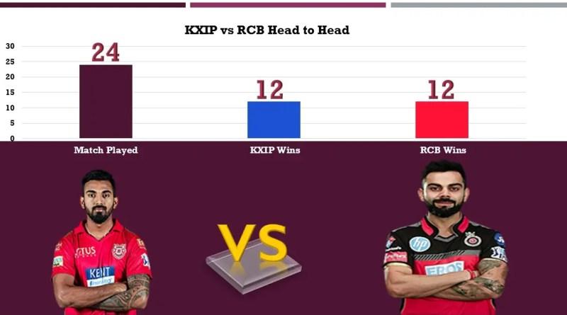 KXIP vs RCB Head to Head