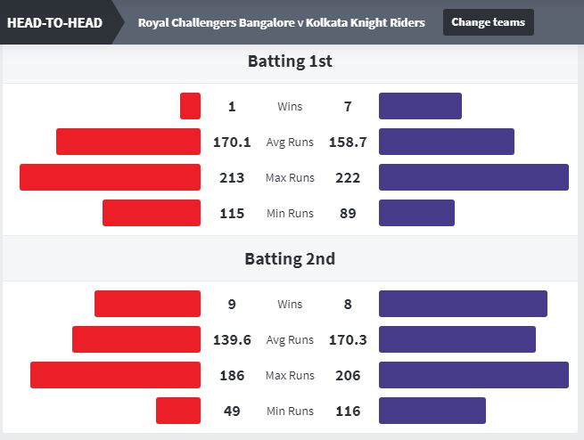 RCB vs KKR Head to Head