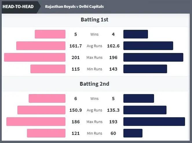 राजस्थान vs दिल्ली (RR vs DC) Head to Head