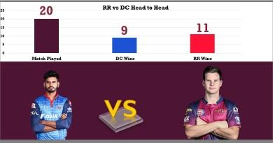 RR vs DC