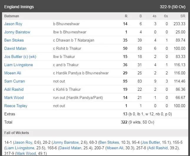 IND vs ENG 3rd ODI Scorecard: England innings