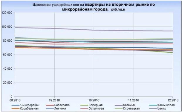 Цены на квартиры в Севастополе, Симферополе и Ялте в 2016 году шли... вниз