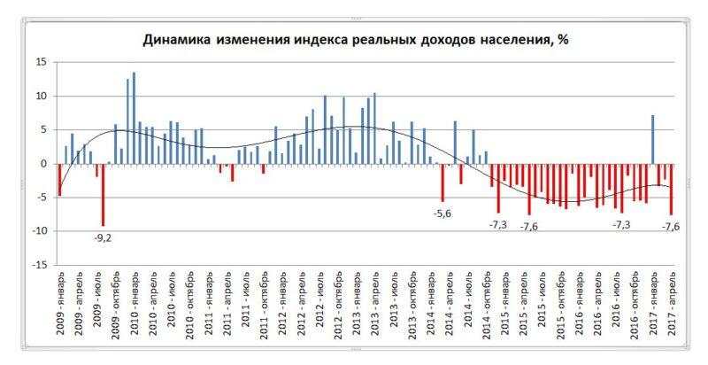 Настоящие доходы граждан России продолжают понижаться