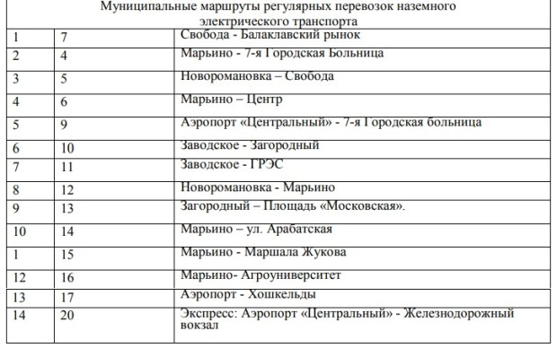 В Симферополе обновили маршрутную сеть общественного транспорта. Список всех маршрутов