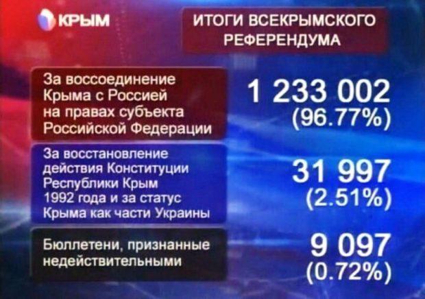 Общекрымский референдум-2014. Воспоминания и поздравления. Говорит Сергей Аксёнов