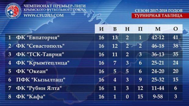 Весенний футбол: «Евпатория» спасает игру, «ТСК-Таврия» напоминает, кто в Крыму первый Чемпион