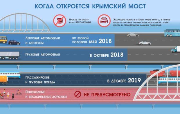 """Крымский мост """"спрашивает"""" - когда же его откроют?"""
