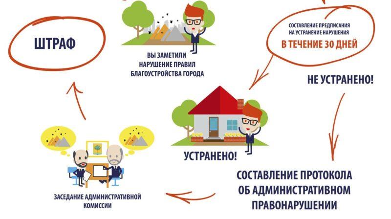 В Крыму увеличат штрафы за несоблюдение Правил благоустройства