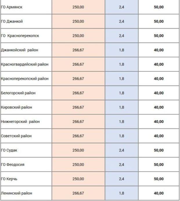 Сколько платят в этом году крымчане за вывоз мусора. Точные суммы