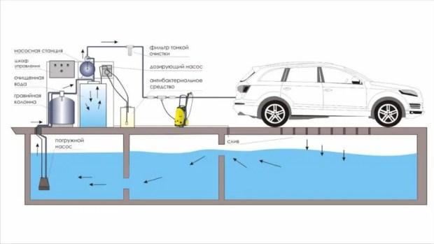 Мнение: симферопольские автомойки, использующие водопроводную питьевую воду надо закрывать