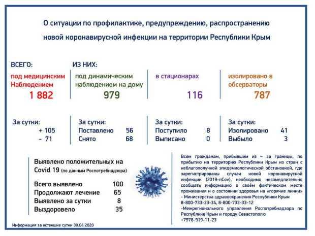 Четверо больных с COVID-19 в Крыму – в тяжелом состоянии