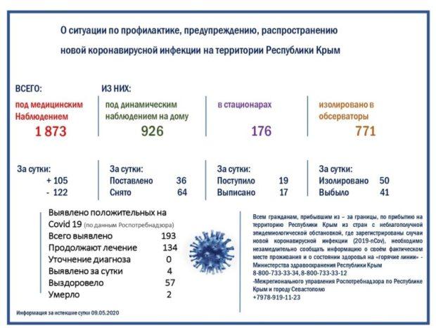 Коронавирус в Крыму: новые заражения, новые подробности и, к сожалению, новые очаги