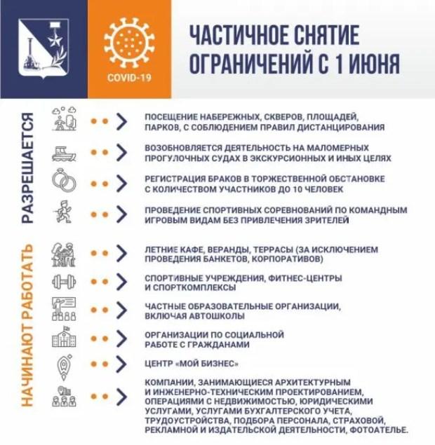 «Коронавирусные» МОЖНО и НЕЛЬЗЯ в Севастополе в июне
