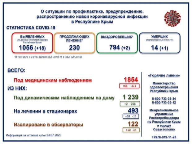 В Крыму – 18 новых случаев заражения коронавирусом