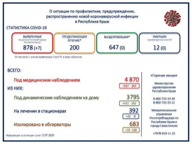 В Крыму еще 7 случаев коронавирусной инфекции. Приближаемся к отметке «900»