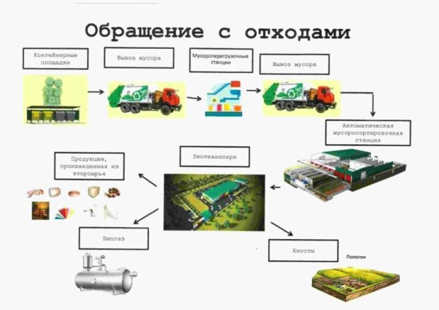 Утверждена территориальная схема обращения с отходами в Крыму. Свалки превращаются… в экотехнопарки