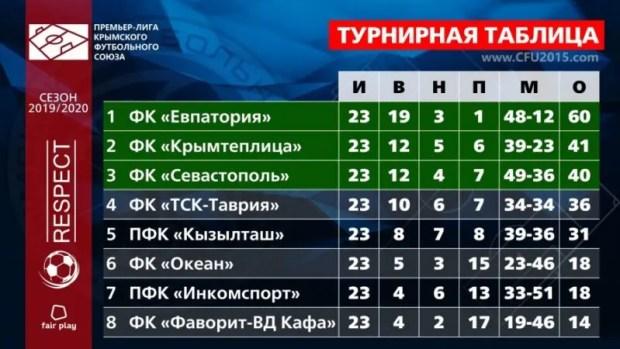 """Премьер-лига КФС: """"Евпатория"""" досрочно оформляет чемпионство"""