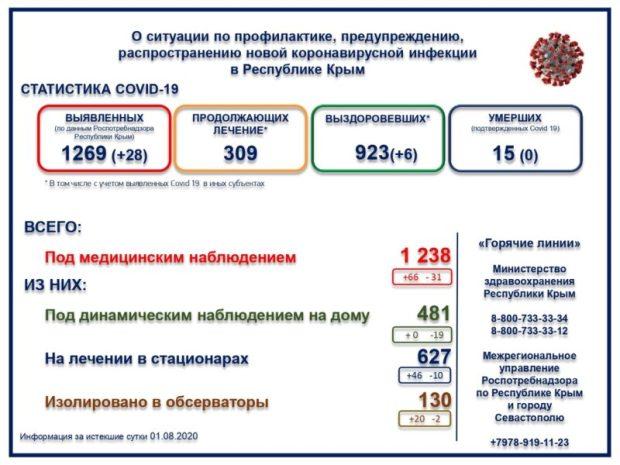 Коронавирус в Крыму не унимается: 28 новых случаев заражения