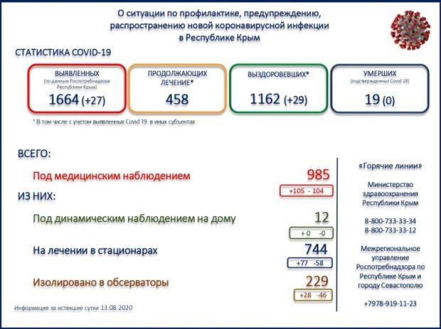 В Крыму зарегистрировано 27 новых случаев заражения коронавирусной инфекцией