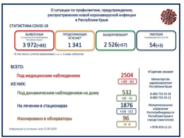 В Крыму уже 54 смерти от «ковида». За жизни 25 пациентов бьются врачи