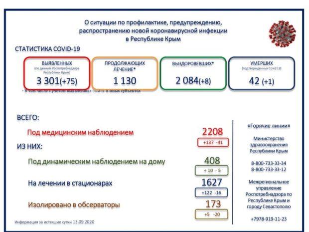 В Крыму 75 новых случаев заражения COVID-19