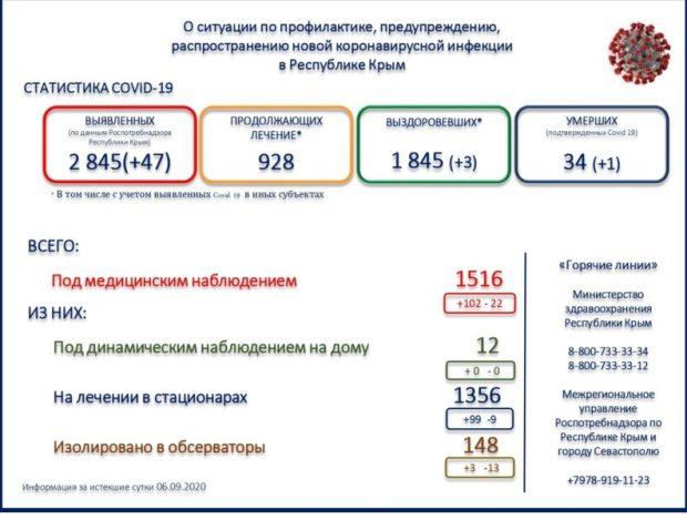 Лечение в медицинских учреждениях Республики Крым проходят 928 человек, выписано с выздоровлением - 1845.