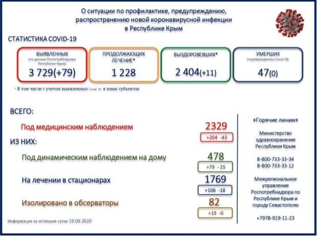 «С» - стабильность: в Крыму - 79 новых случаев заражения COVID-19 за истекшие сутки