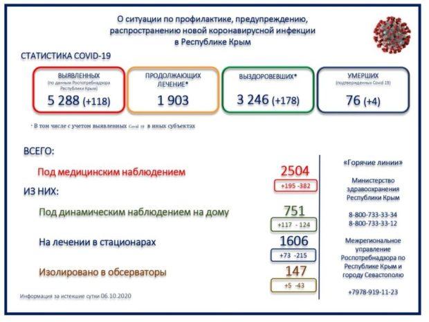 Ни дня без «рекордов»: 118 новых случая коронавирусной инфекции в Крыму