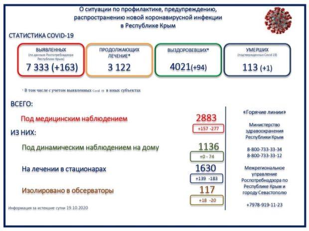 «С» - стабильность… В Крыму - 163 новых случаев заражения COVID-19