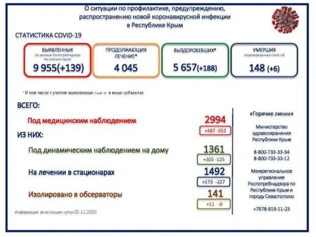 В Крыму 139 человек заболели, 188 – выздоровели, 6 человек умерло: «ковидная» хроника минувших суток