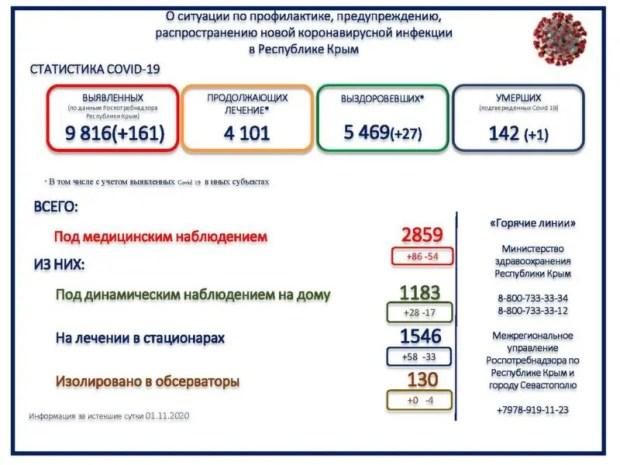 Крым выйдет на пик заболевания коронавирусом в январе-феврале