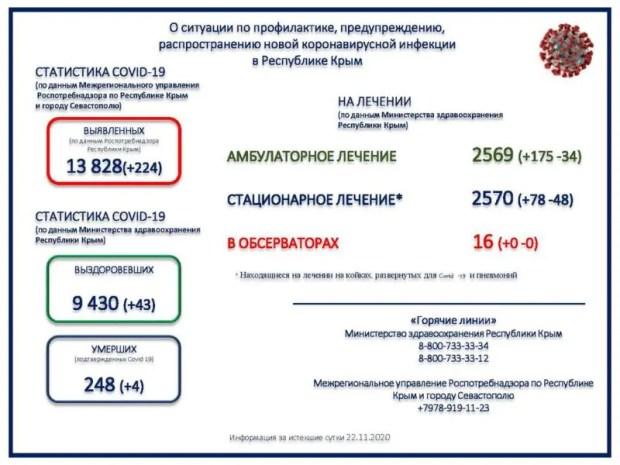 «Коронавирусная статистика» минувших суток в Крыму: 224 заболевших, 4 умерших, 43 выздоровевших