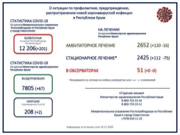 «С» - «стабильность»: и еще две сотни заболевших коронавирусом в Крыму
