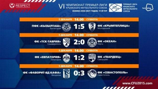 """11-й тур Премьер-лиги КФС: лидеры синхронно побеждают, """"ТСК-Таврии"""" пытается их догнать"""